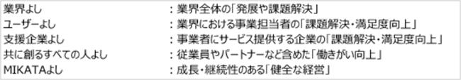 MIKATAグループが定義する「5方よし」