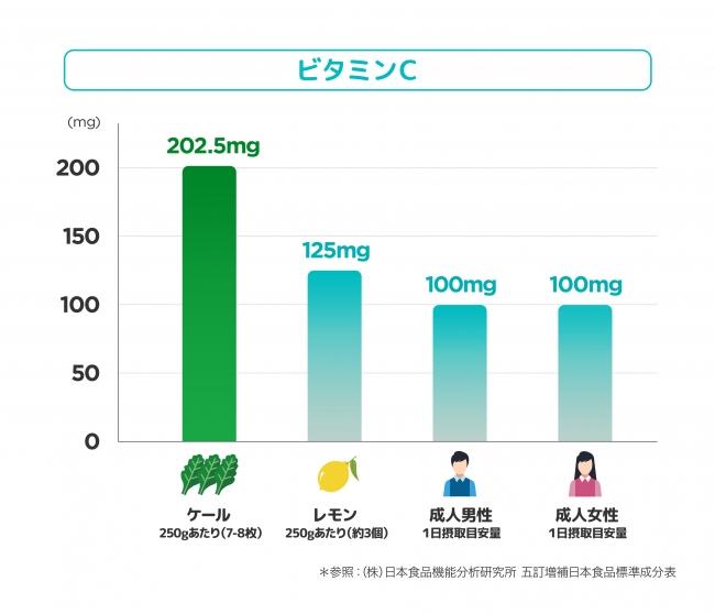 ケール250gに含まれるビタミンC
