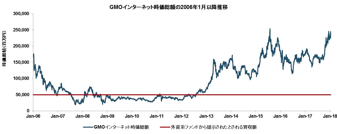 インターネット 株価 gmo