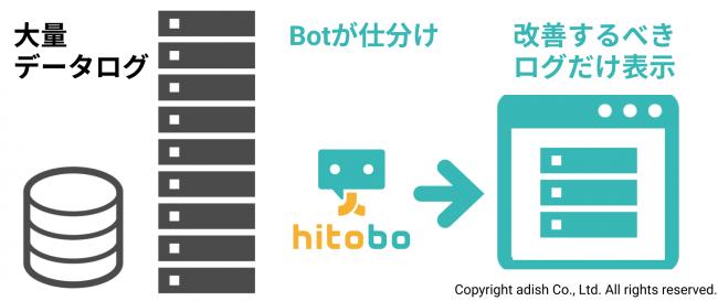 アディッシュのチャットボット「hitobo Q&A 2019版」、2019年度IT導入補助金の支援事業者に認定