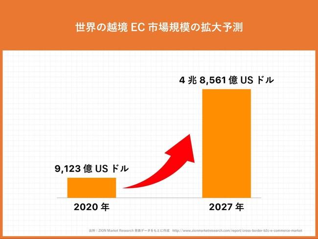 経済産業省「令和元年度 内外一体の経済成長戦略構築にかかる国際経済調査事業」より cotoboxにて図表作成