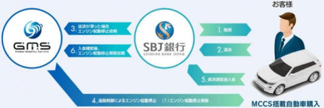 【最高賞を受賞した、SBJ銀行とGMSの協業ローン】