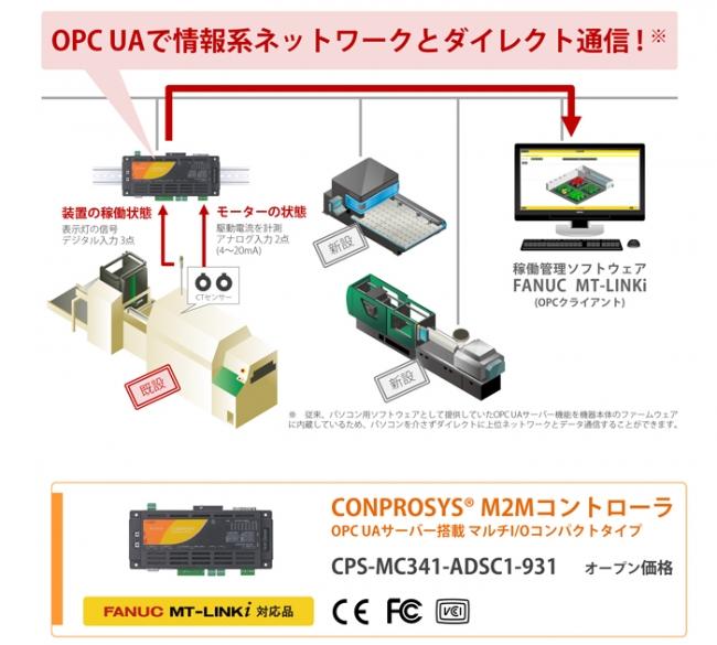 工作機械IoT化イメージ