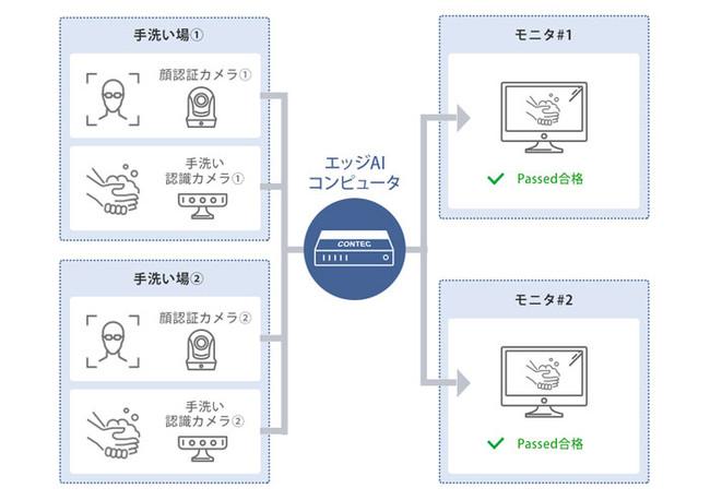エッジAIコンピュータ システム構成イメージ