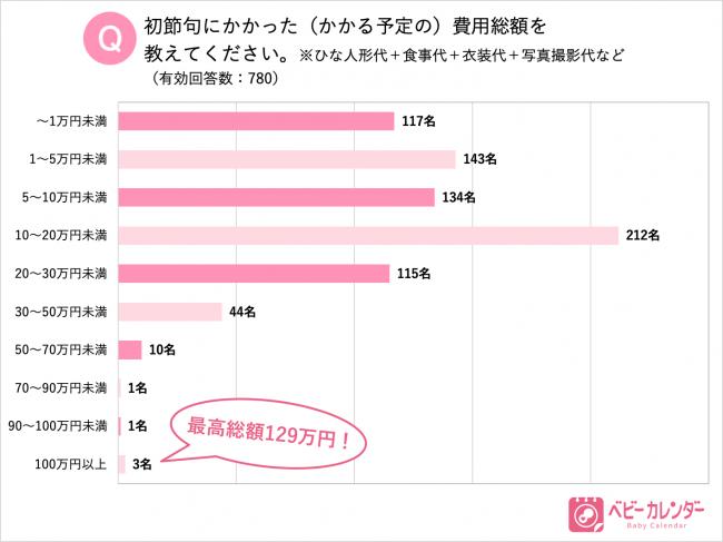 d8e64bd589688 続いて費用の内訳についても質問したところ、初節句にかかる費用のうち「ひな人形代」が77.8%と費用全体の約8割を占めています。次いでお金をかけているのは「食事代」  ...