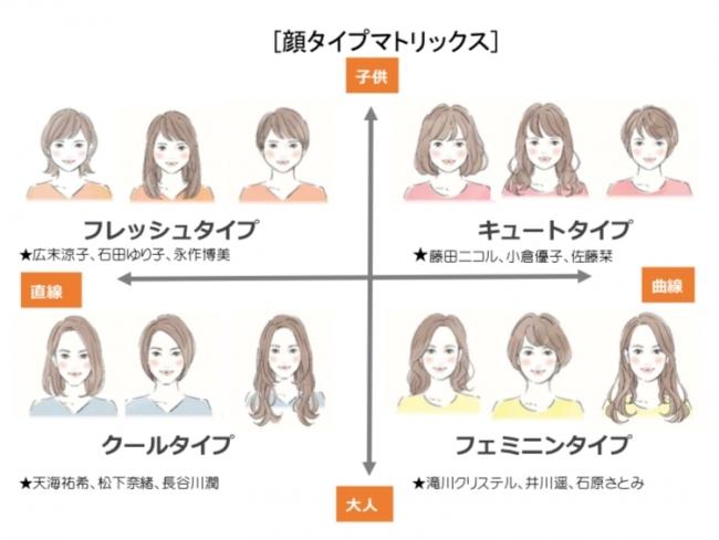 日本初の似合う服がわかる新しい診断方法【顔タイプ診断】が