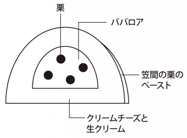 ケーキ断面_ノエル・モンブラン