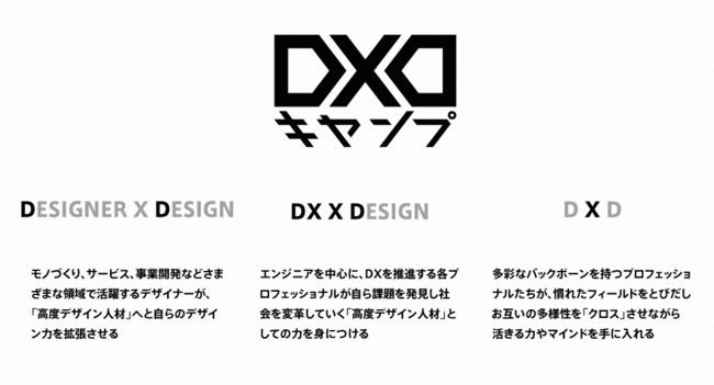 企業・社会の課題を「デザイン」の力で解決していく高度デザインDX人材になるための実践プログラム「DXDキャンプ」いよいよ9月開校