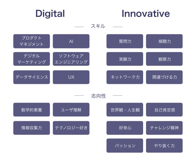 DigitalとInnovativeの2軸で診断