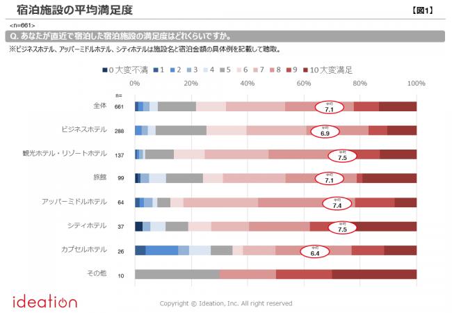 【図1】宿泊施設の平均満足度
