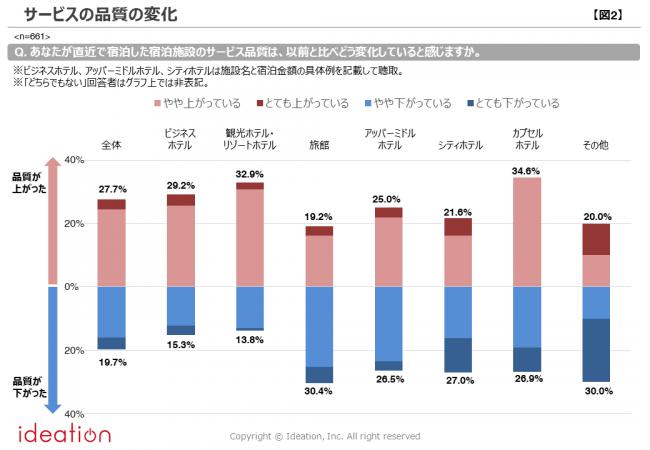 【図2】サービスの品質の変化