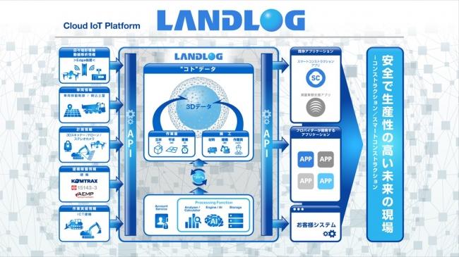 LANDLOG概念図