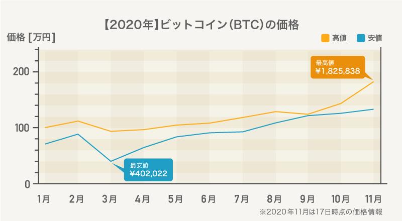 推移 ビット コイン 価格