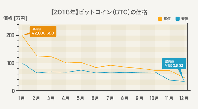 推移 価格 ビット コイン
