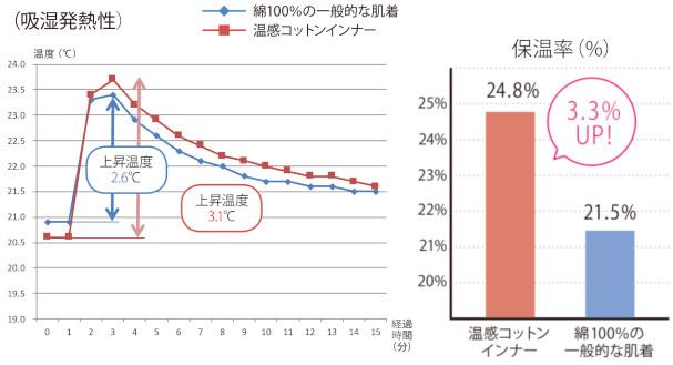吸湿発熱性、保温率ともにカケン調べ