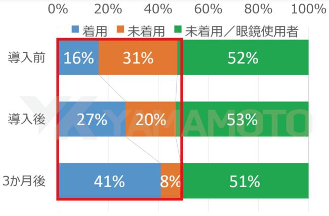 【図1】医師の保護具着用率/前後比較