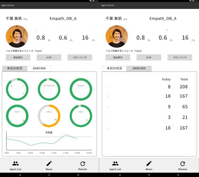 図2 本製品のSV用画面 各オペレータの通話実績と感情値をカルテ化
