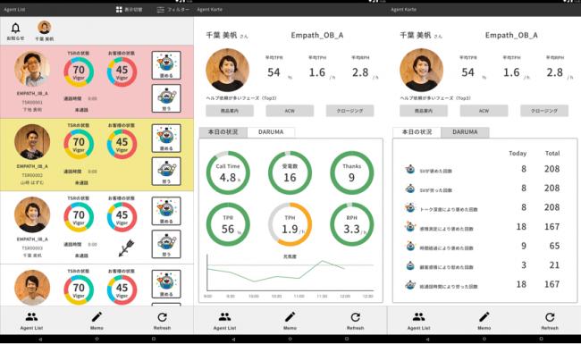 共感AI「DARUMA」の管理者用画面。顧客とオペレーターの感情解析の結果に基づきフォローが必要なオペレーターをリアルタイムで検知。また、各オペレーターのパフォーマンスと感情値の状況をカルテ化