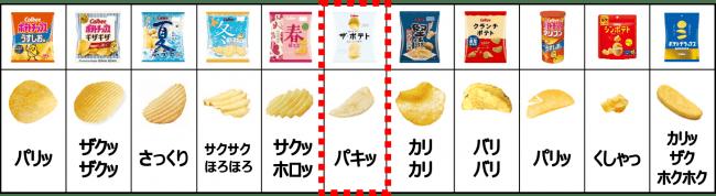 ▲当社ポテトチップスの食感バリエーション