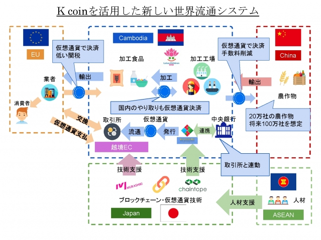 K coin を活用した新しい世界流通システム