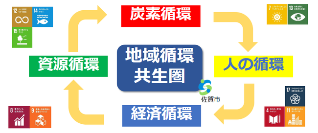 地域循環共生圏イメージ図