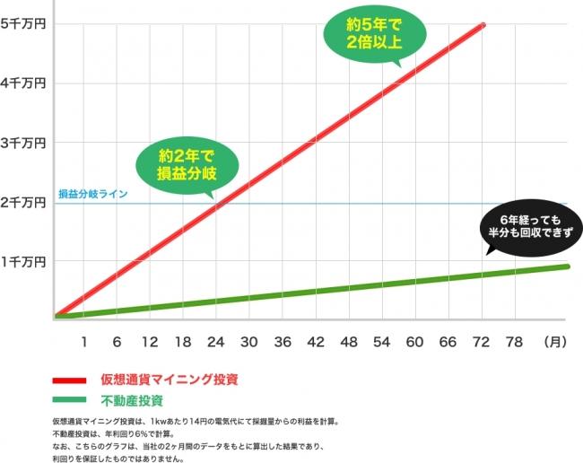不動産投資との比較2