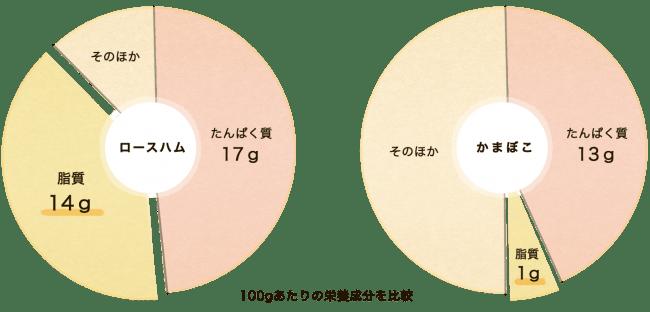 <ロースハム/(財)日本食品分析センター調べ ・ かまぼこ/鈴廣かまぼこ魚肉たんぱく研究所調べ>