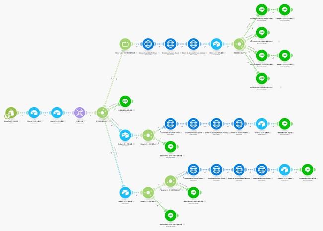 ノーコードアプリケーションを組み合わせエンジニアなしで1ヶ月で開発