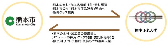 熊本ふれんずプロジェクトスキーム