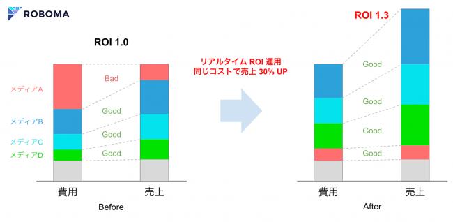 サンプルデータによる改善イメージ