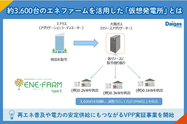 今回の実証では株式会社エナリスからの供出指令に応じて大阪ガスがエネファームの出力を制御し、指令量に対する調整力供出精度の検証を行います。