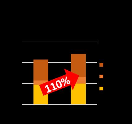 (食MAP(R) 2019年、2020年10月~11月 1,000世帯一日当たりの出現数)