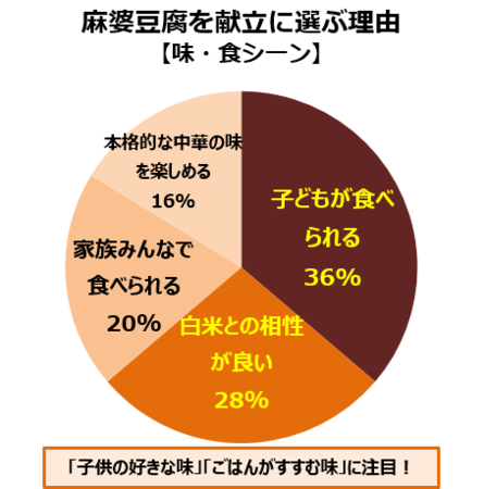 ※当社調べ30~40歳代 既婚女性 n=80  2021年3月