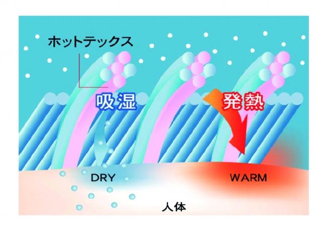 吸湿発熱機能※イメージ
