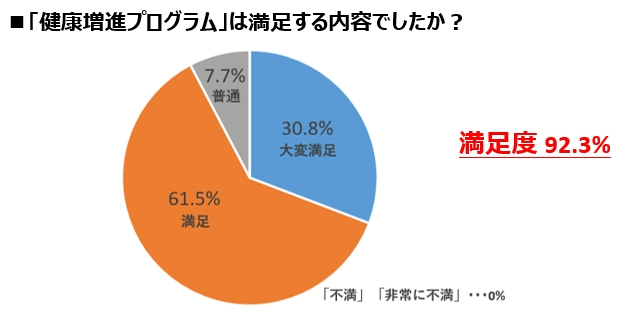 意識するようになった94.8%