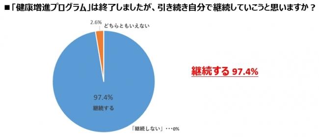継続する97.4%