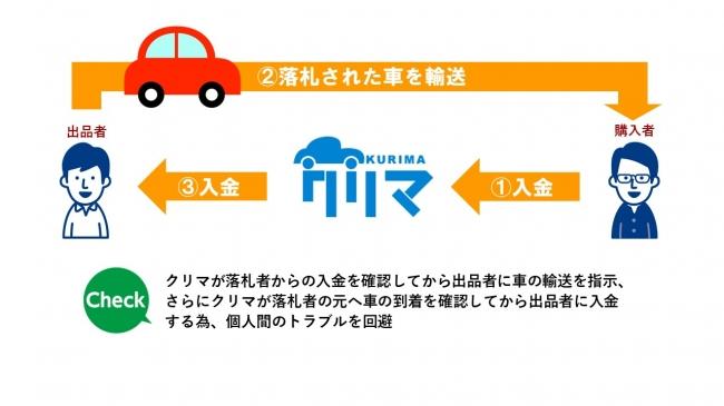 サービスの流れ_車のフリマサイト『クリマ』