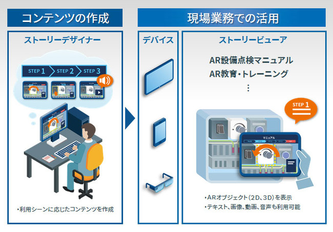 「Meister AR Suite™️」全体イメージ