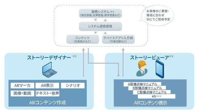 「Meister AR Suite™️」システム全体の構成