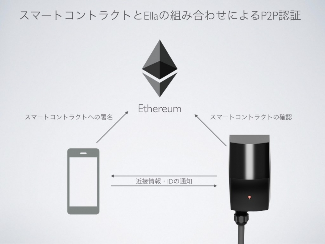 Ethereum組込例