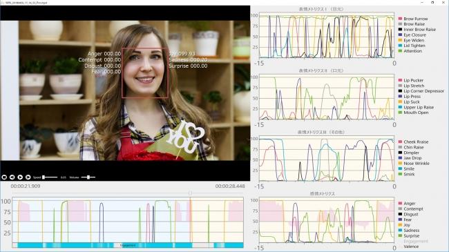 「心 sensor」による分析結果 ビューア画面  画像提供:株式会社シーエーシー