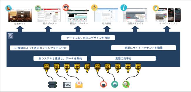 Liferay DXPイメージ図