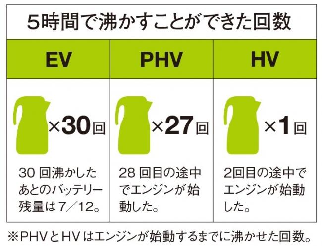 テスト2の結果表 (車種やバッテリーの充電状態・経年劣化等により、今回の結果と異なる場合があります)