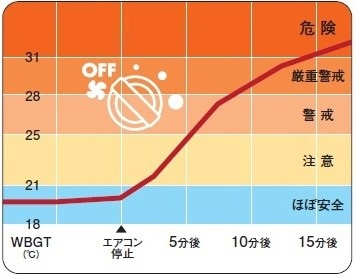 暑さ指数(WBGT)の推移
