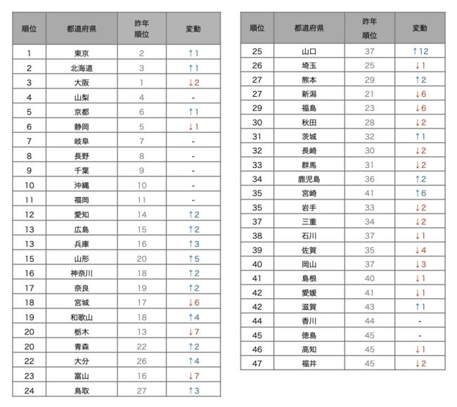 人気の都道府県ランキング