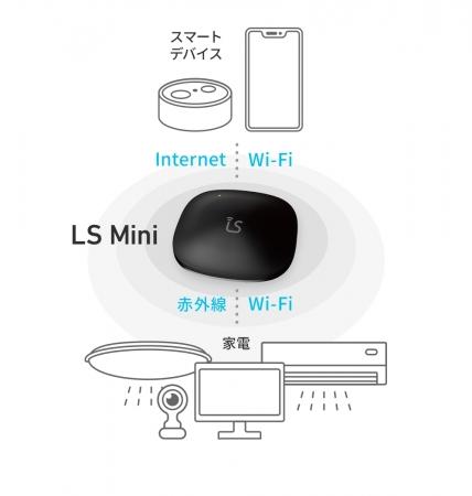 LS Miniとは