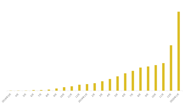 シェアでんき 契約件数の推移