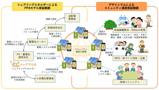 PPAモデルによる再エネの地産地消とコミュニティ通貨による地域課題解決の実証イメージ