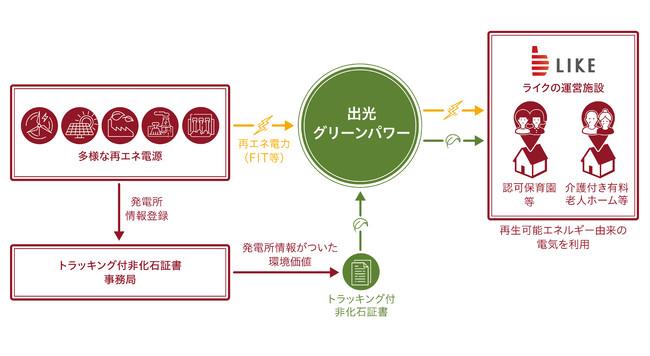 ▲「再生可能エネルギー100%」のイメージ図