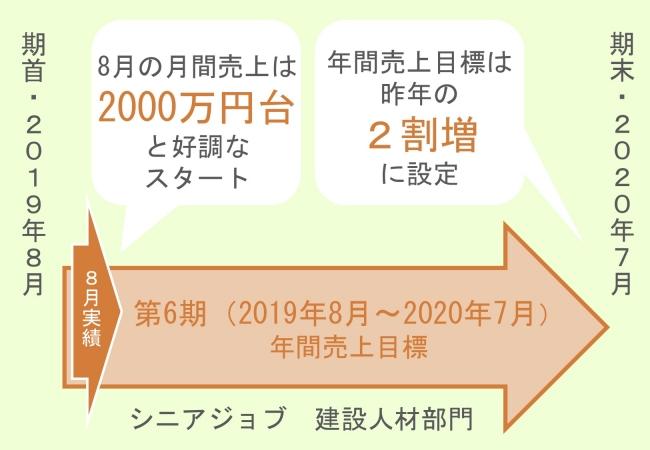 シニアジョブ建設人材部門の第6期年間売上目標は昨年の2割増。8月の売上は2000万円台で好調なスタート。